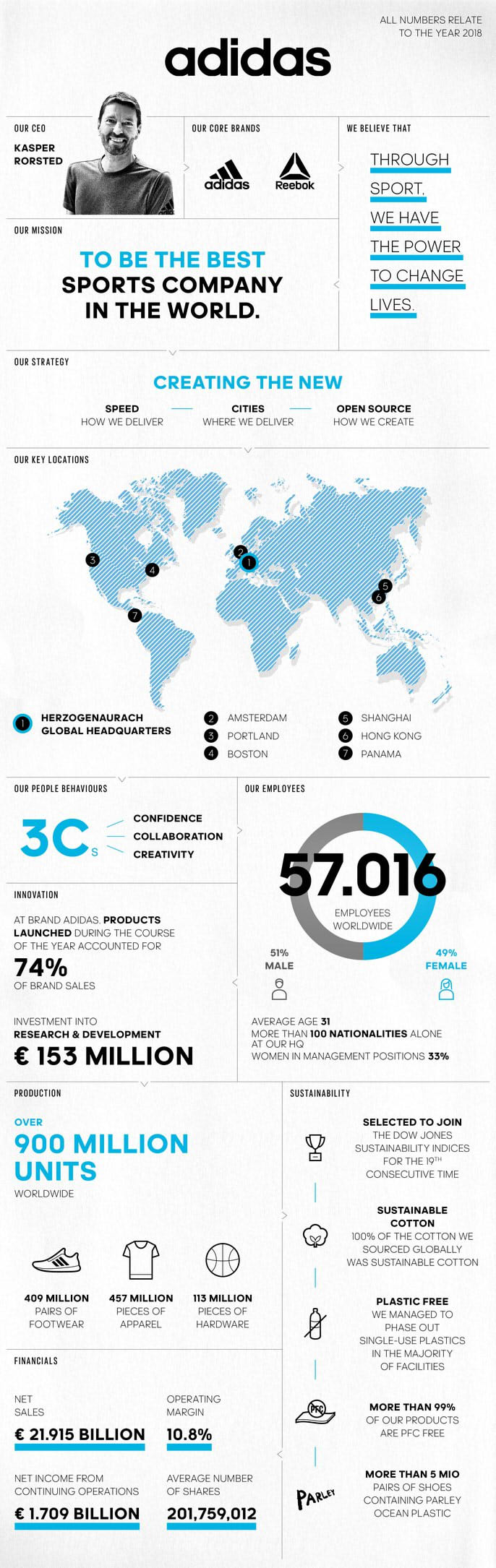 infographic Adidas